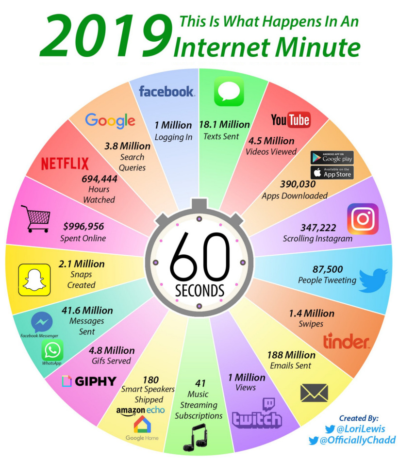What happens every internet minute